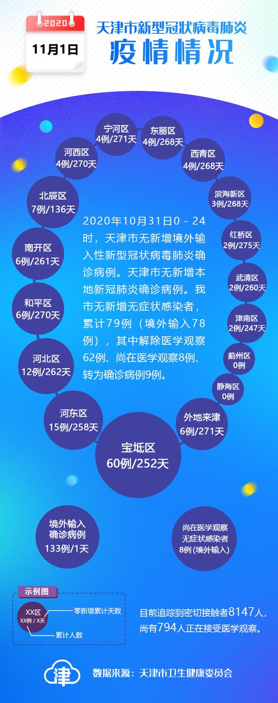 31日天津无新增新冠病例图片