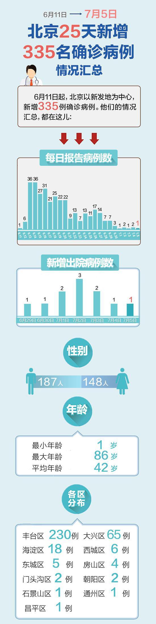 一图速览北京335名确杏悦诊病例情况,杏悦图片