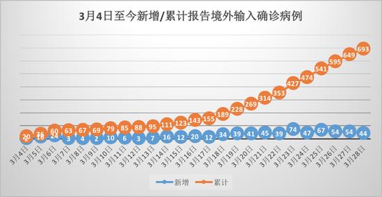 数据截至3月28日。数据来源:国家卫健委
