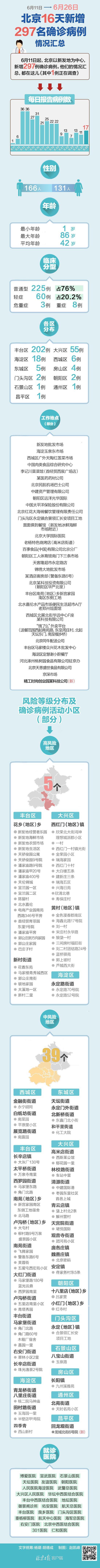 摩天开户:总北京16天新增摩天开户297图片
