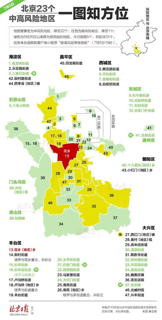 [杏悦]只剩1个北京23个中高风险地区杏悦一图图片