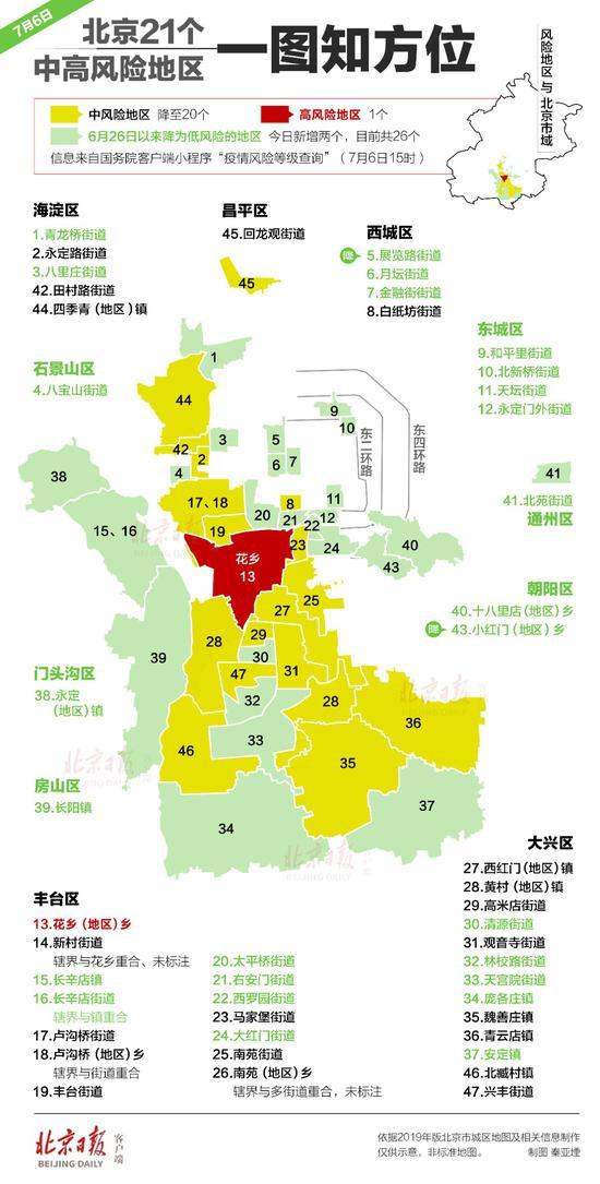 京现杏悦有21个中高风险地区朝阳,杏悦图片