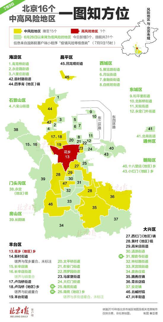 [赢咖3开户]16个中高风险赢咖3开户区都在哪儿图片