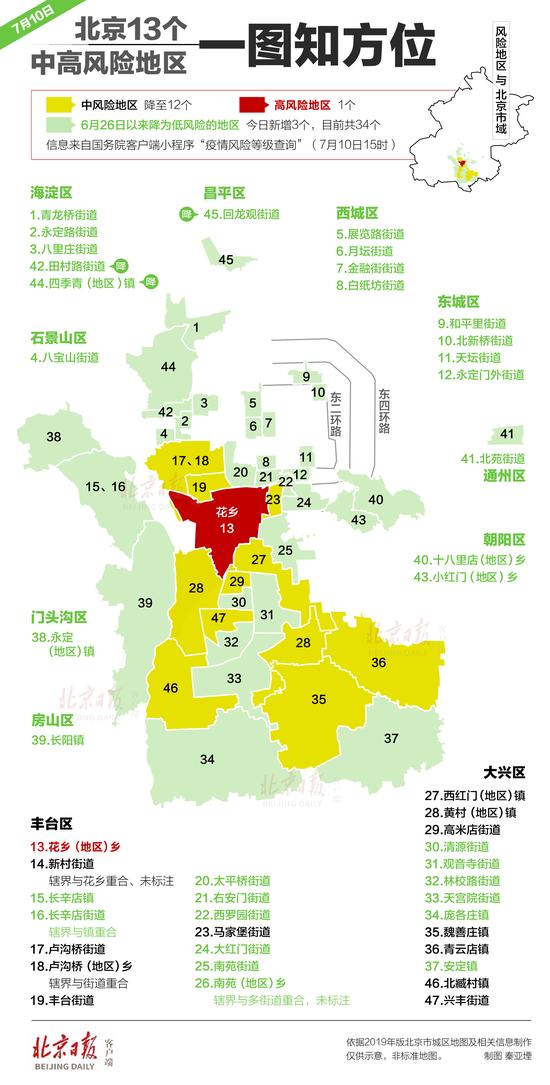 「杏悦」北京仅剩这13个中高风险地杏悦区图片