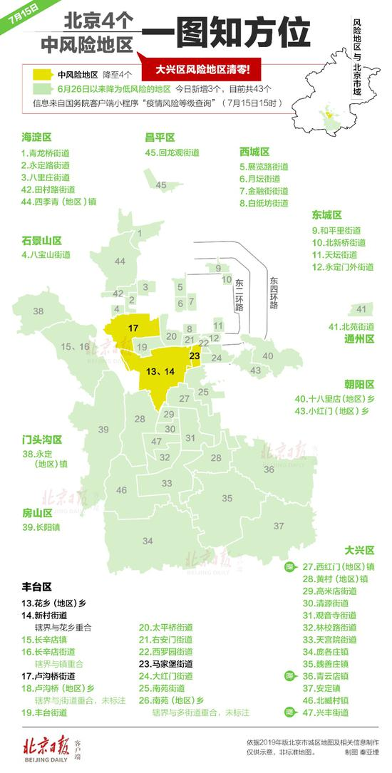 「杏悦」区杏悦清零北京的中风险区还剩下这图片