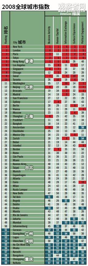 """2008""""全球城市指数""""排行榜中,包括台北在内的7个中国城市进入榜单。(图源:2008年全球城市报告,观察者网汉化)"""