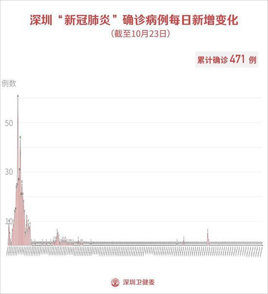 深圳市昨日新冠肺炎疫情情况图片