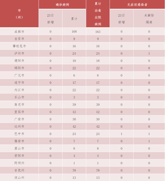 川23日新增无症状感染者1例为天富湖北输,天富图片