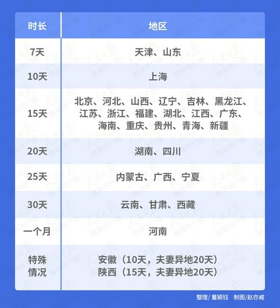 全国陪产假最短的是天津、山东,只有7天,天津已启动条例修改