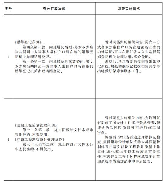 国务院在浙江调整实施一批行政法规:含婚姻登记条例图片