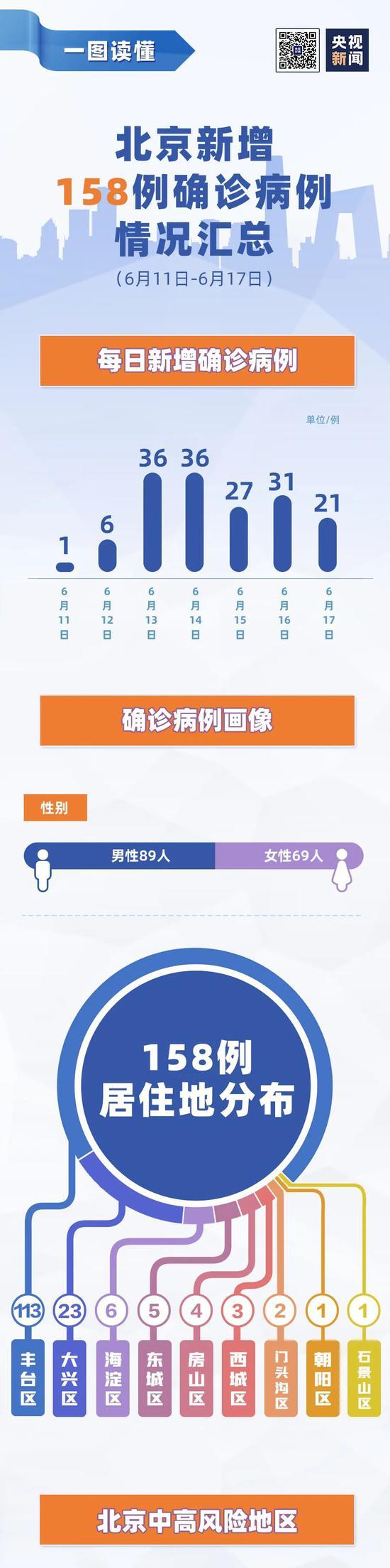 北京7天新增158例 病例情况汇总一图了解图片
