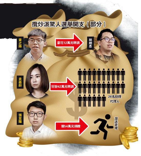 香港揽炒派选举收支曝光:黄之锋有专职司机,聘7名助理图片