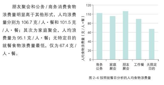按就餐目的分析2018年中国城市餐饮人均食物浪费量(图源:《2018中国城市餐饮食物浪费报告》)