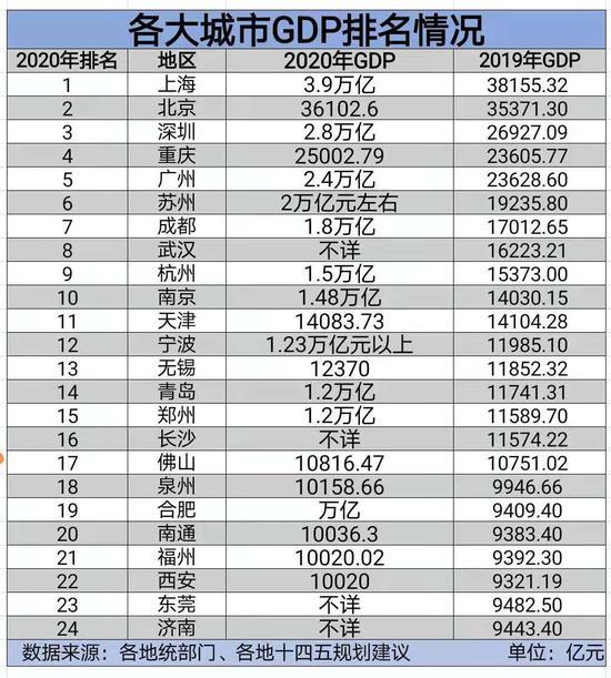 城市GDP排名洗牌:重庆南京进阶,十强门槛提高图片