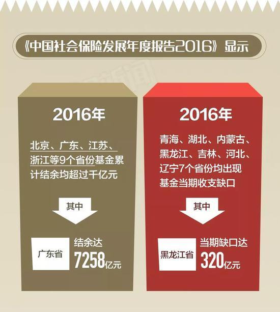 调剂:中央收取3% 不增加社会负担