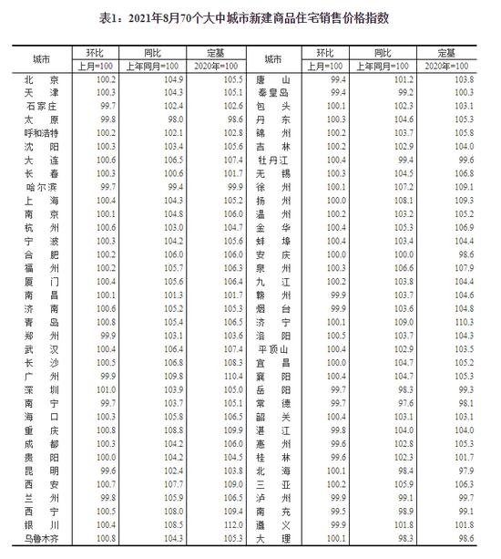 △2021年8月70个大中城市新建商品住宅销售价格指数