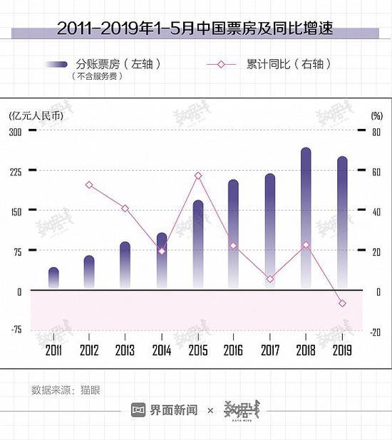 中国电影票房9年来首现负增李姬镐长 距全球第1还差多远|中国电影|票房|负增长
