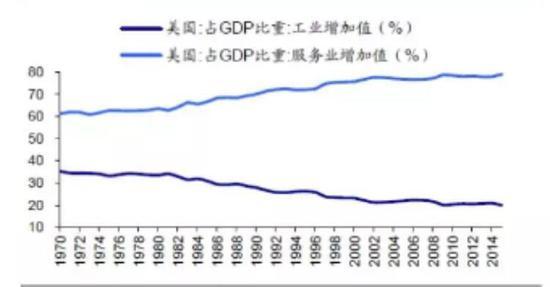 1970-2014美国制造业在GDP中的占比持续下降,服务业持续上升
