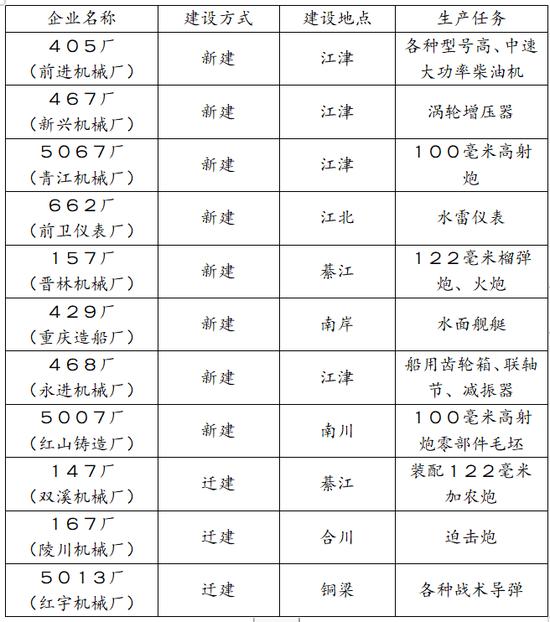(图为三线建设中重庆新建、迁建的部分军工企业 图源:根据《四川江津县地名录》整理)