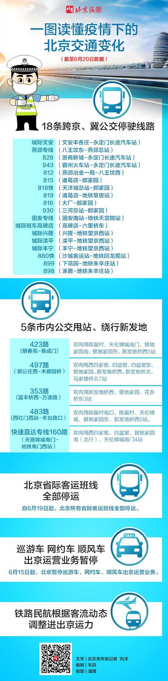 北京疫情下交通信息变化一图汇总图片