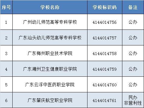 教育部实施专科教育高等学校备案名单公布