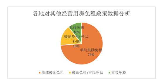 ↑各地对其他谋划用房免租政策数据剖析(截取报告)