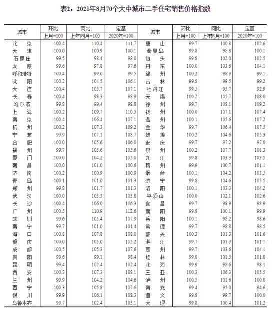 △2021年8月70个大中城市二手住宅销售价格指数