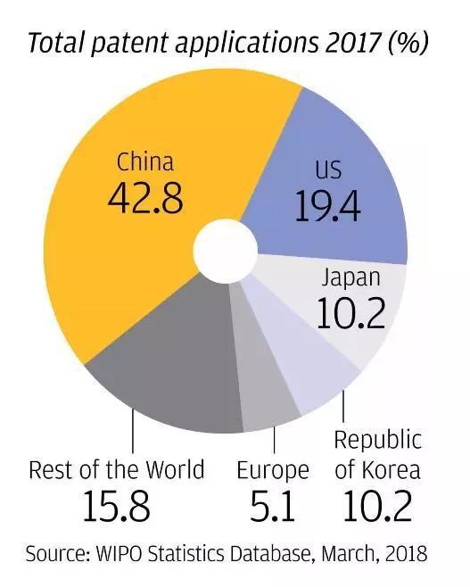 ▲2017年全球发明专利申请受理量(世界知识产权组织/香港《南华早报》)