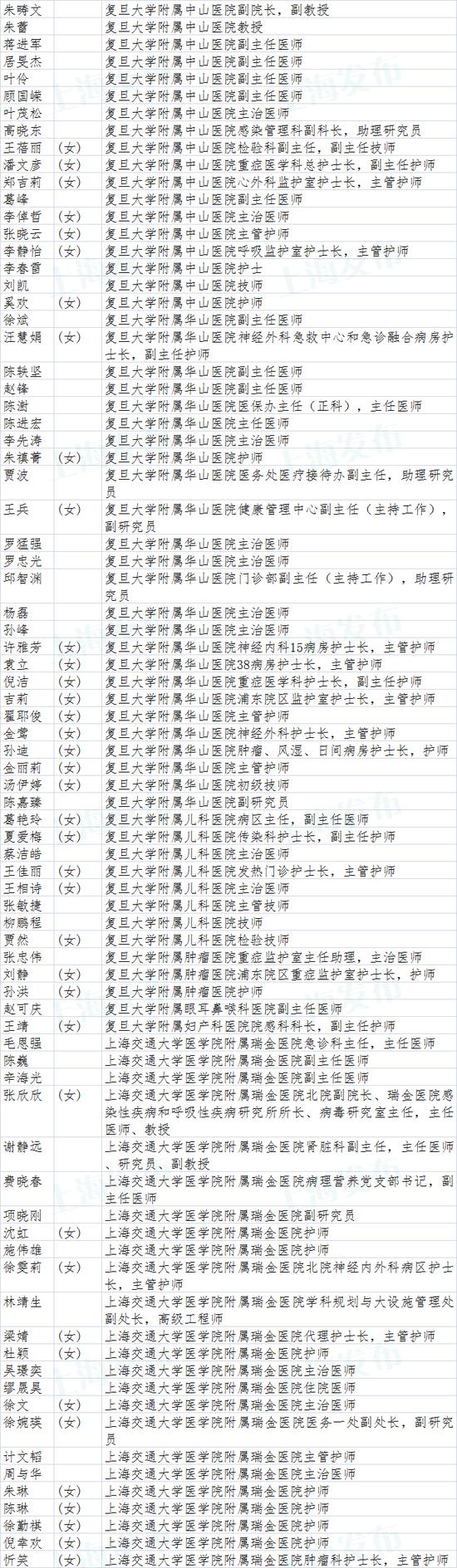 上海市抗击新冠肺炎疫情表彰拟表彰对象名单公示图片