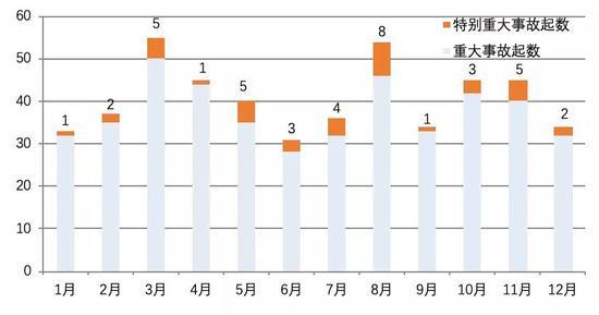 应急管理部发布近十年8月份重特大事故分析 应急管理部
