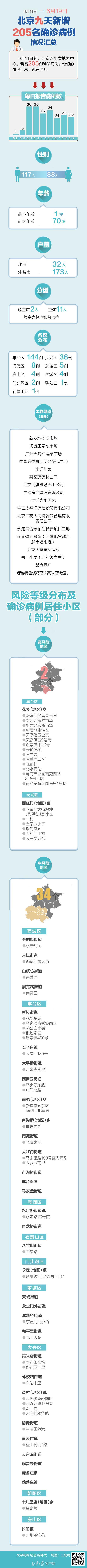 [天富]一图尽览北京205名确诊病例天富情况汇总图片