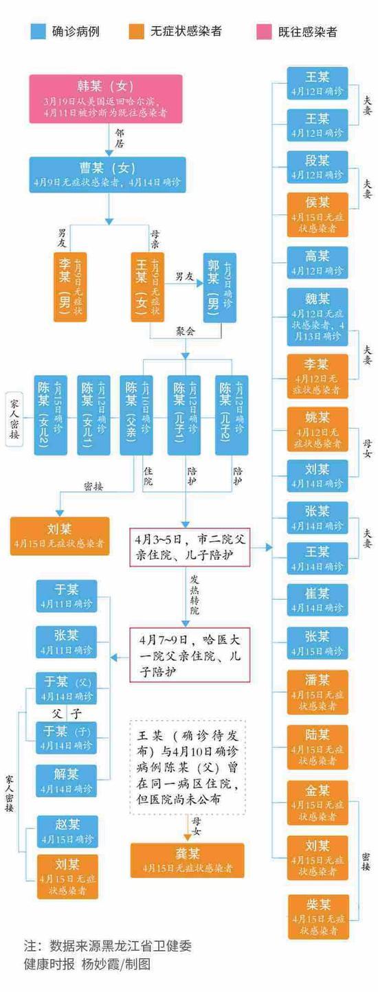 1传36:哈尔滨疫情防控是如何失守的?图片