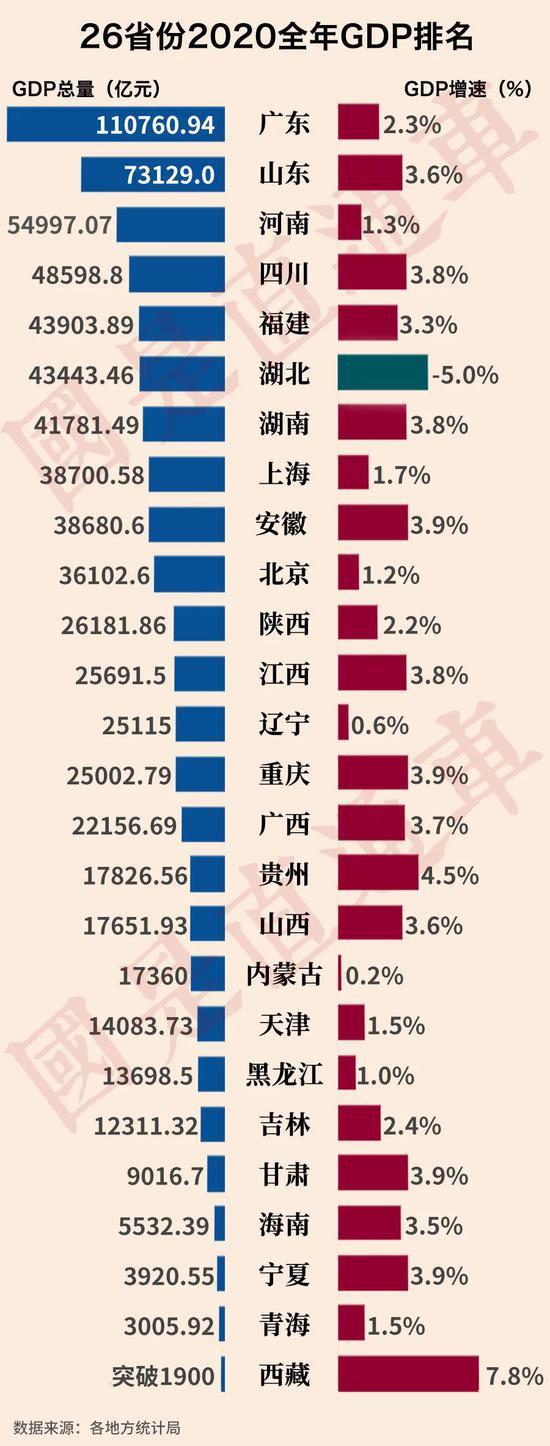 中国各地GDP公布 只剩一个省还没转正!图片