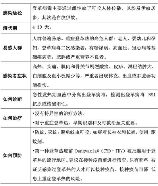 """一度被称""""花花公子热"""",上海已现9例,威胁39亿人"""