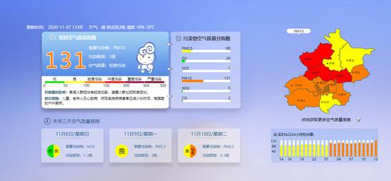 北京大部分地区已达轻度污染,顺义、延庆、昌平已达中度污染图片