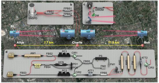 中国首次在自由空间信道实现测量设备无关的量子密钥分发图片