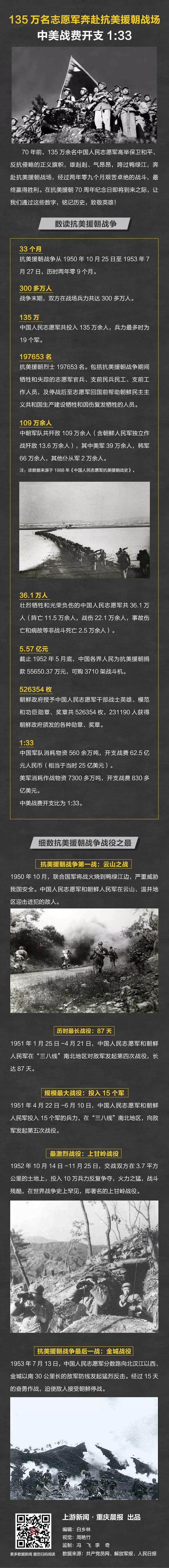 135万名志愿军奔赴抗美援朝战场,中美战费开支1:33图片
