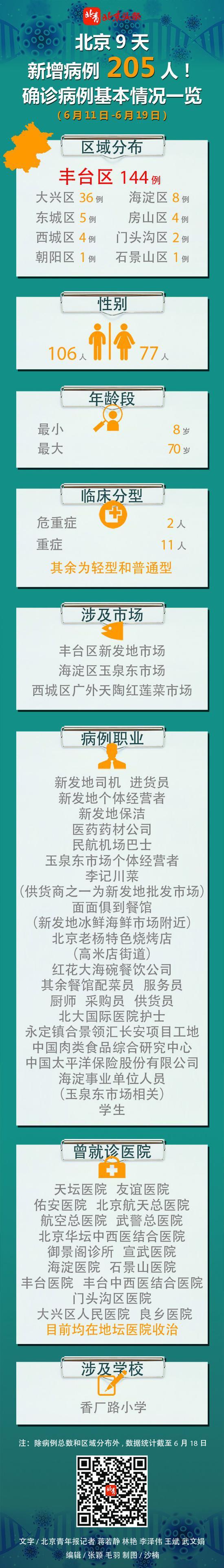 「摩天登录」知晓北京9摩天登录天新增2图片