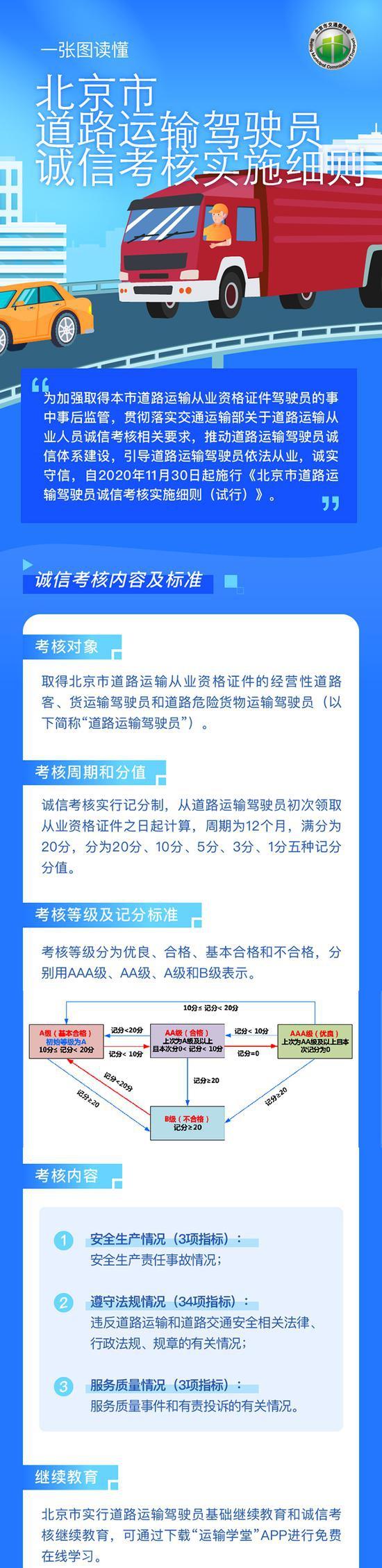 北京道路运输驾驶员诚信考核月底施行 考核不合格或被撤销从业资格图片