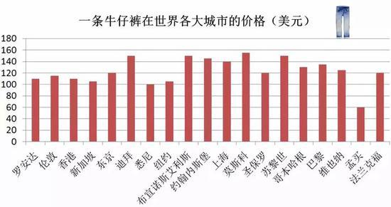 中国大城市居不易:房租越来越贵 能坐公交不打车