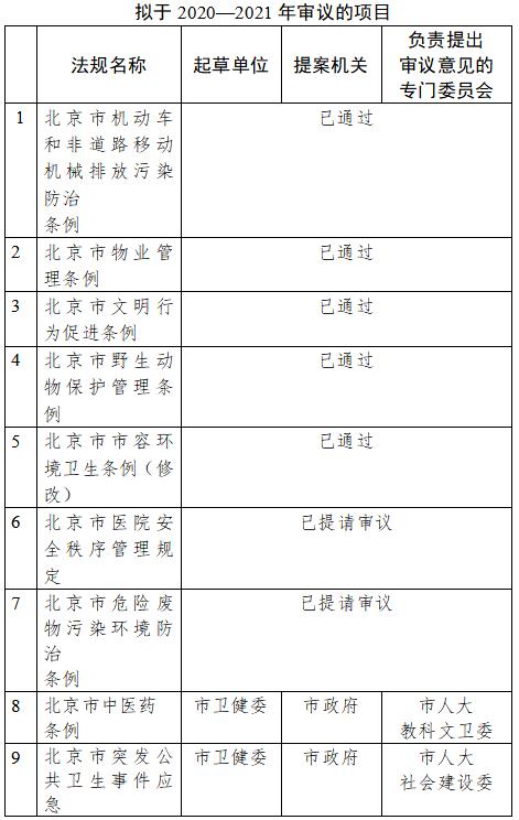 北京计划于两年内制定修改20项公共卫生领域地方性法规图片