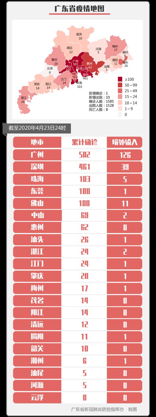 23日广东无新增境外输入确诊病例 新增境内确诊病例1例图片