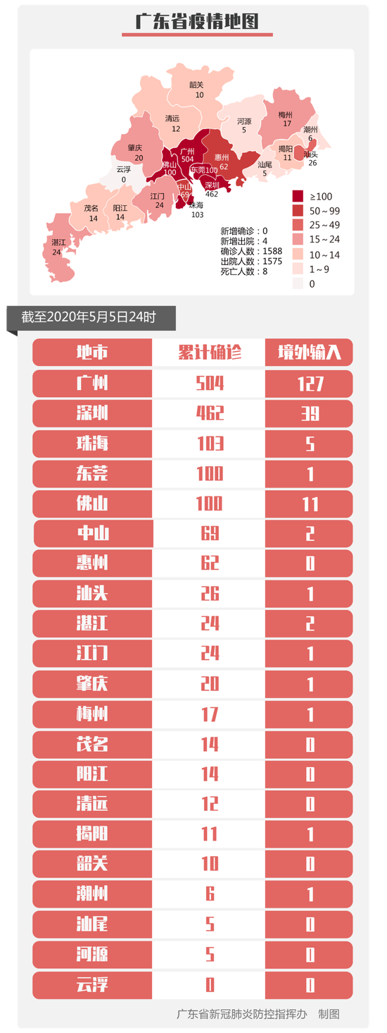 摩天测速:5月摩天测速6日广东省新图片