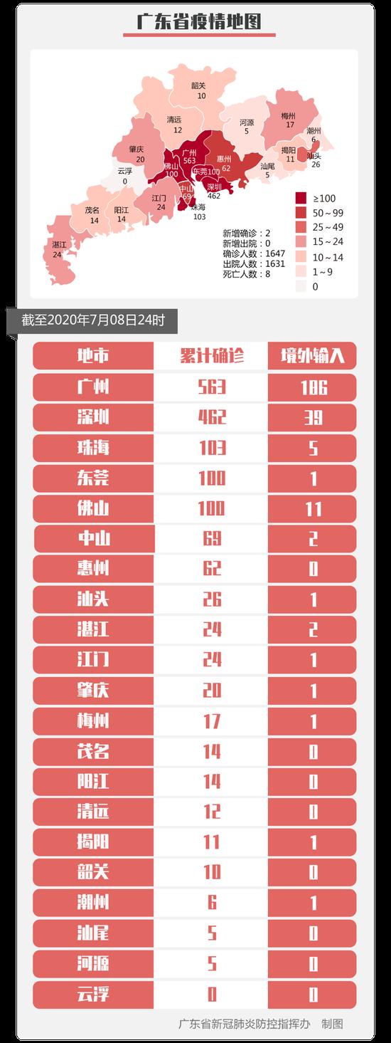 7月8日广州市新增境外输入确诊病例2例 详情公布图片