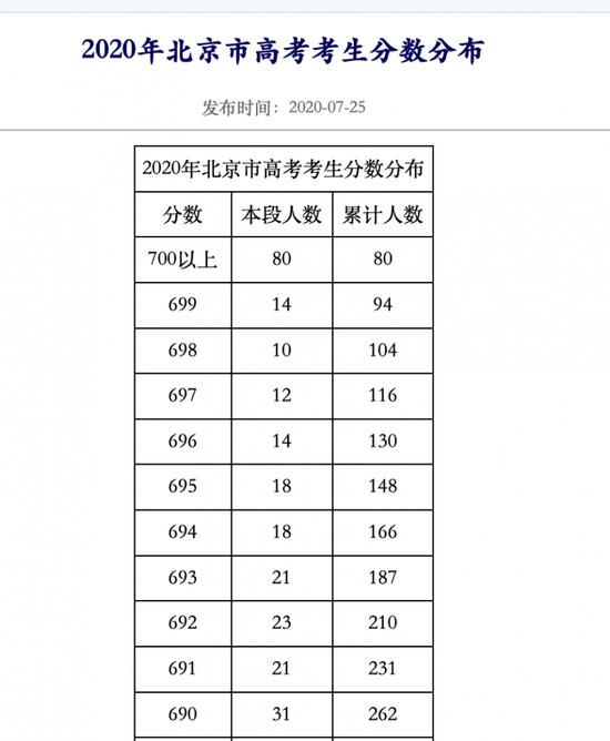 杏悦:今年北京杏悦高考700分以上图片