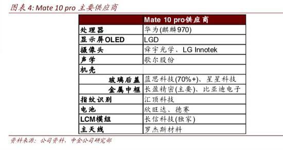 不过,虽然华为拥有自己的半导体公司,自主比例相对高,仍要大量进口芯片。