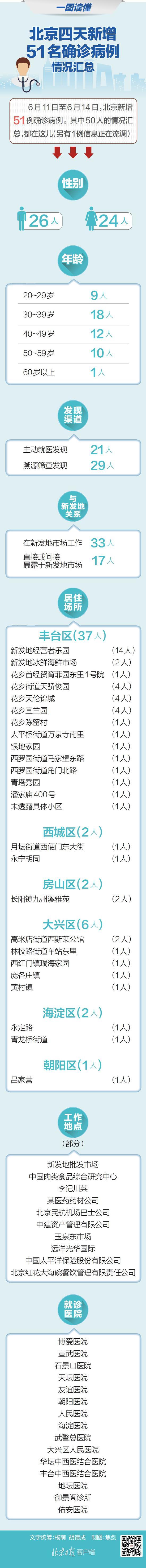「摩天招商」图读懂北京新增摩天招商5图片