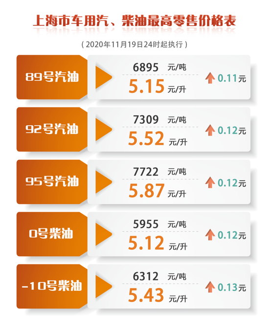 上海成品油价明天零点起上调图片