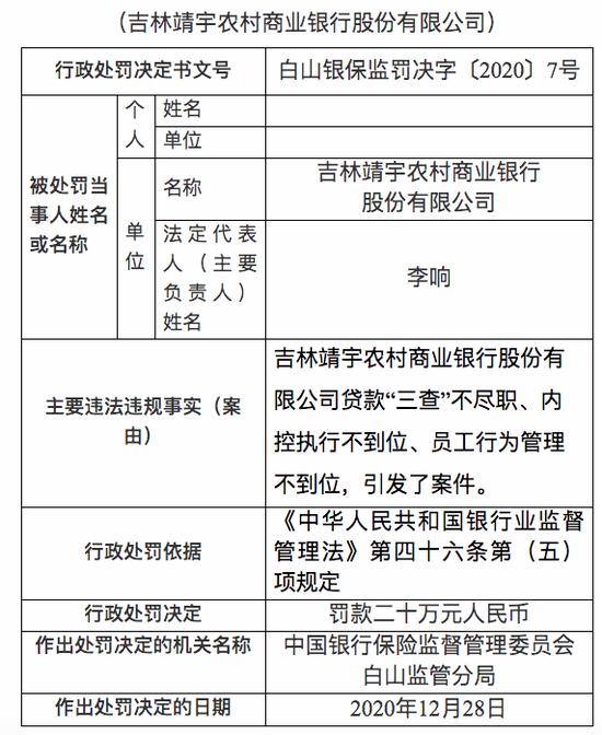 """吉林靖宇农商行被罚20万元:贷款""""三查""""不尽职,内控执行不到位图片"""