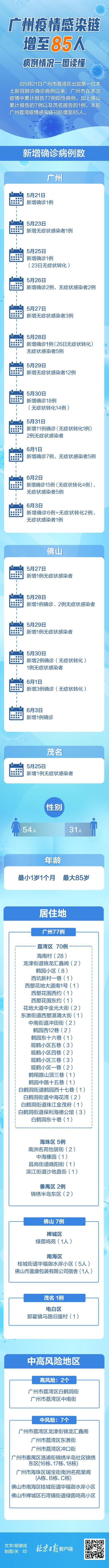 杏悦:广州疫情感染链增至85人杏悦图片